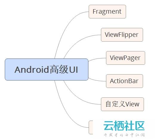 自学 Android 的正确打开方式